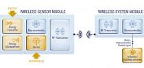 EnOcean Self-Powers 2.4 GHz Radio With Kinetic Energy