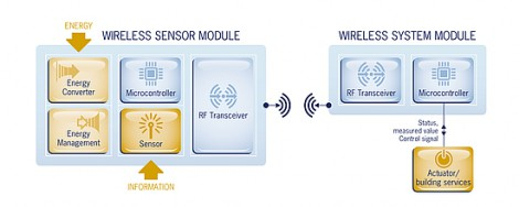 EnOcean Self-Powers 2.4 GHz Radio With Kinetic Energy